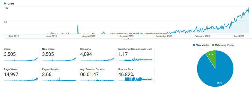 How I Built A Blog With 2000 Users A Day in 1 Year